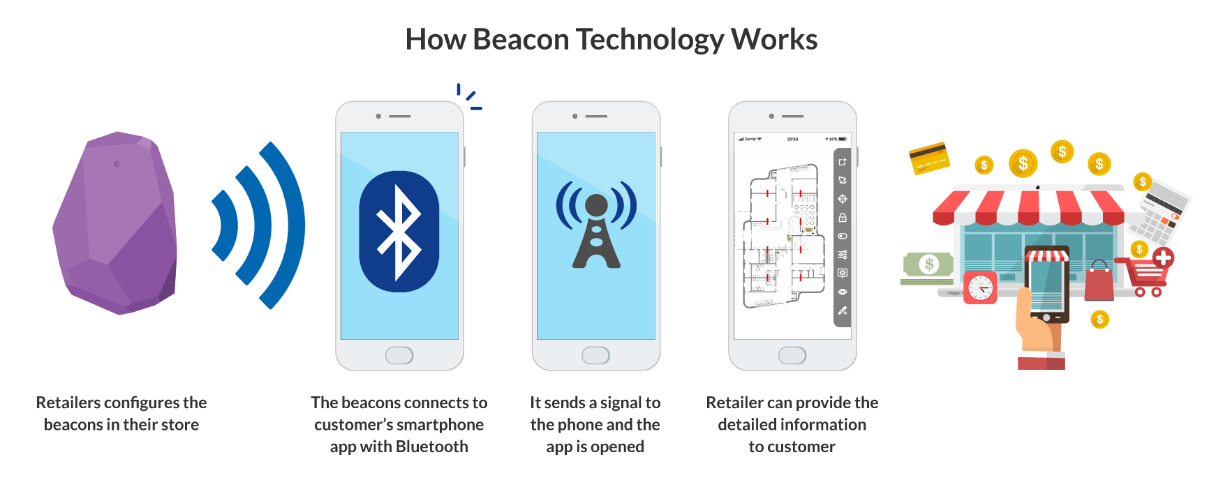 473787_delaPlex - How Beacon Technology Works