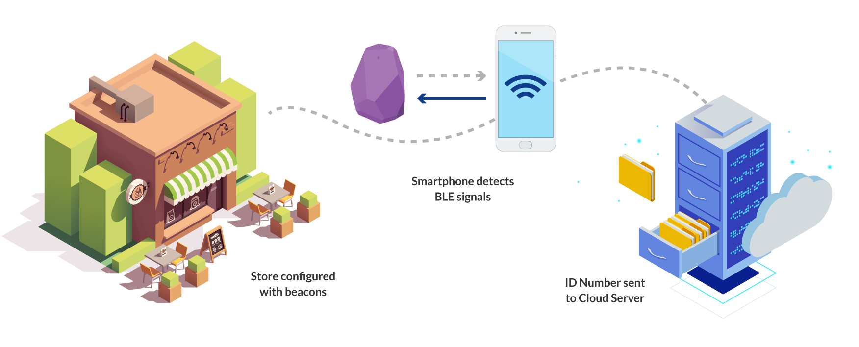 delaPlex - How Beacons Work