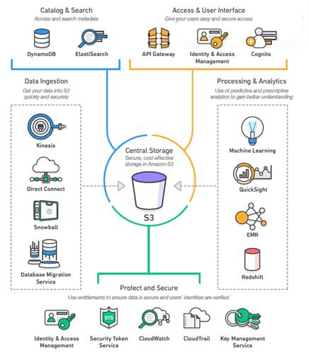 AWS Data Lake Blog