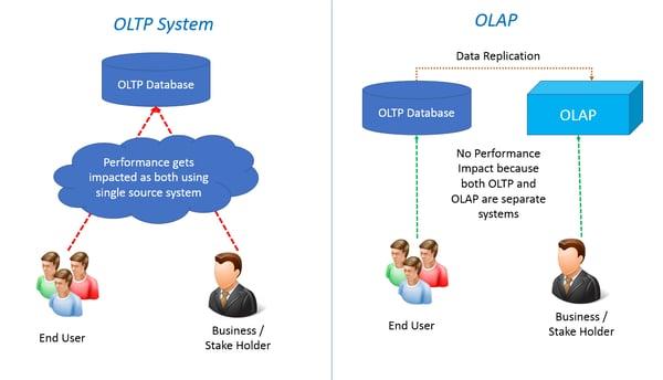 OTLP-OLAP-2