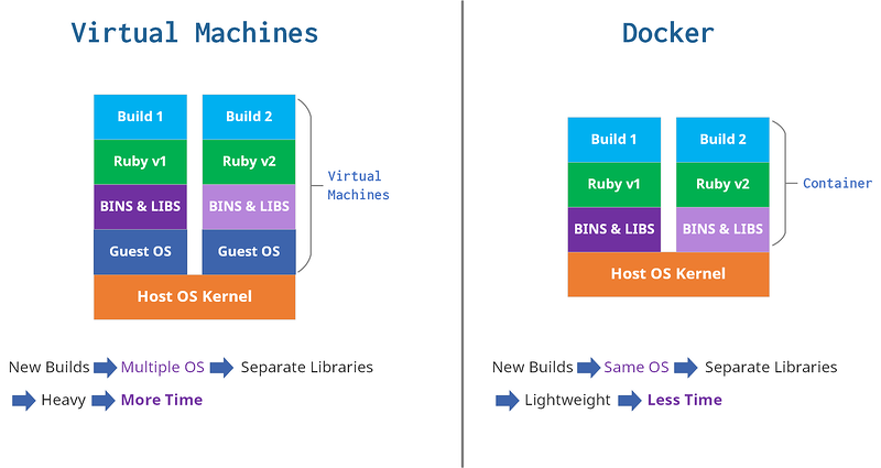 VM-vs-Containers3