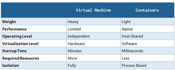 VM-vs-Docker-chart4